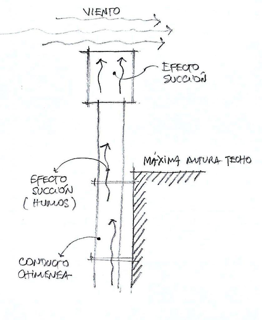 cómo construir un buen asador